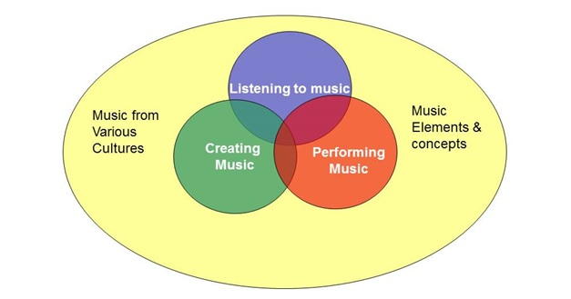 Music Learning Framework