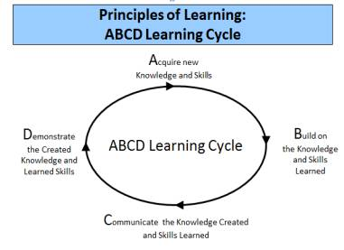ABCD Learning Cycle Diagram