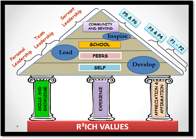 Student Leadership Development Framework