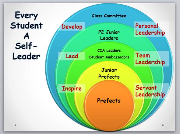 Student Leadership Development Structure