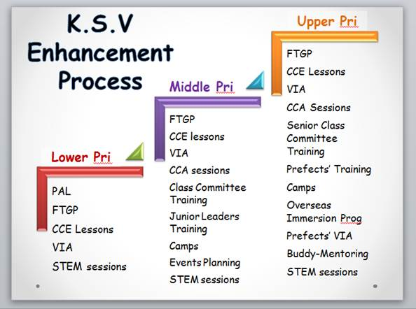 Student Leadership KSV Enhancement Process